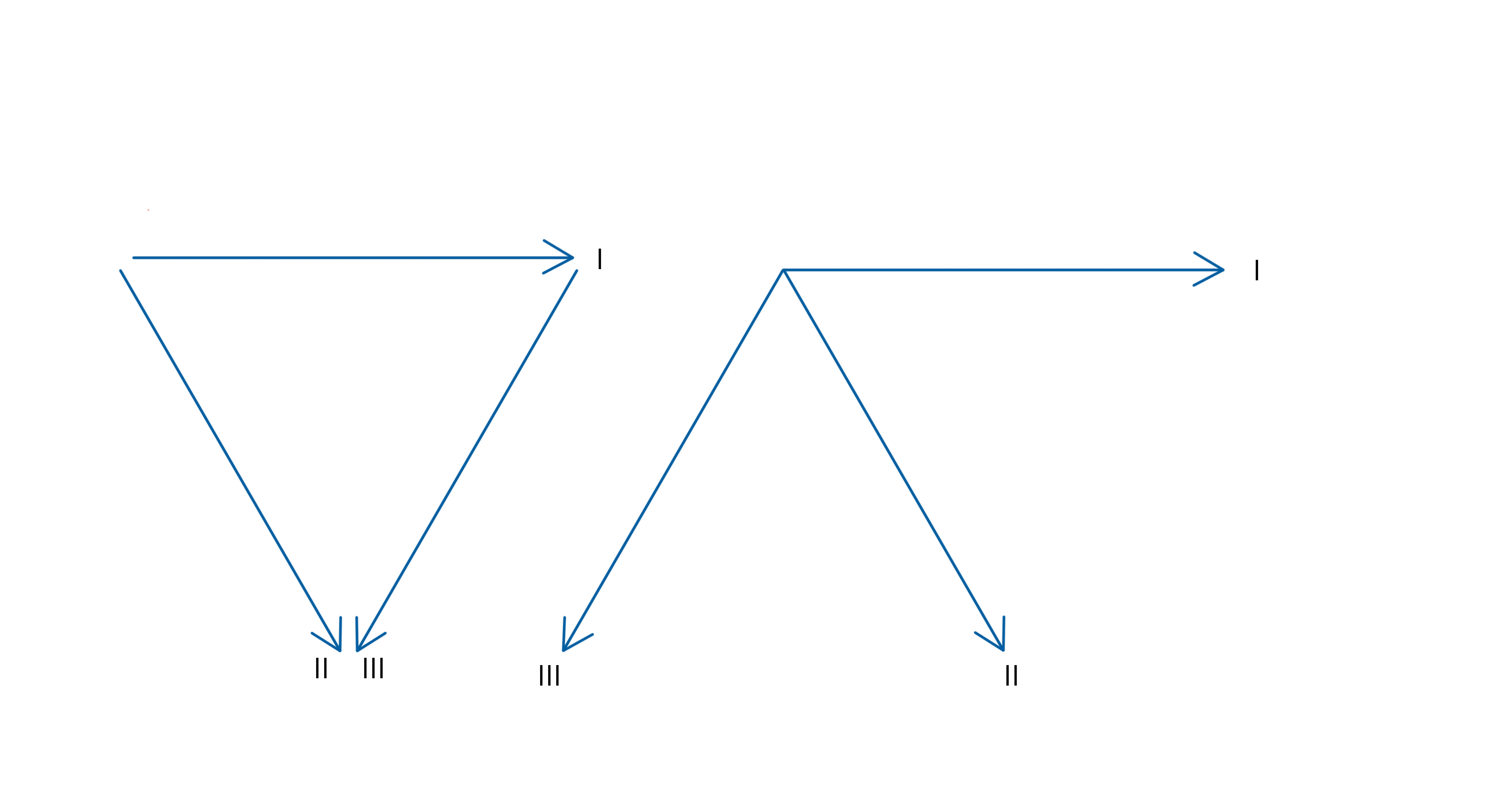 Diagram of Einthoven's Triangle with leads I, II and III