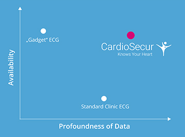 "Graph to illustrate the deep profundity and availability of the ECG compared to ""gadget ECGs"" and at the clinic"