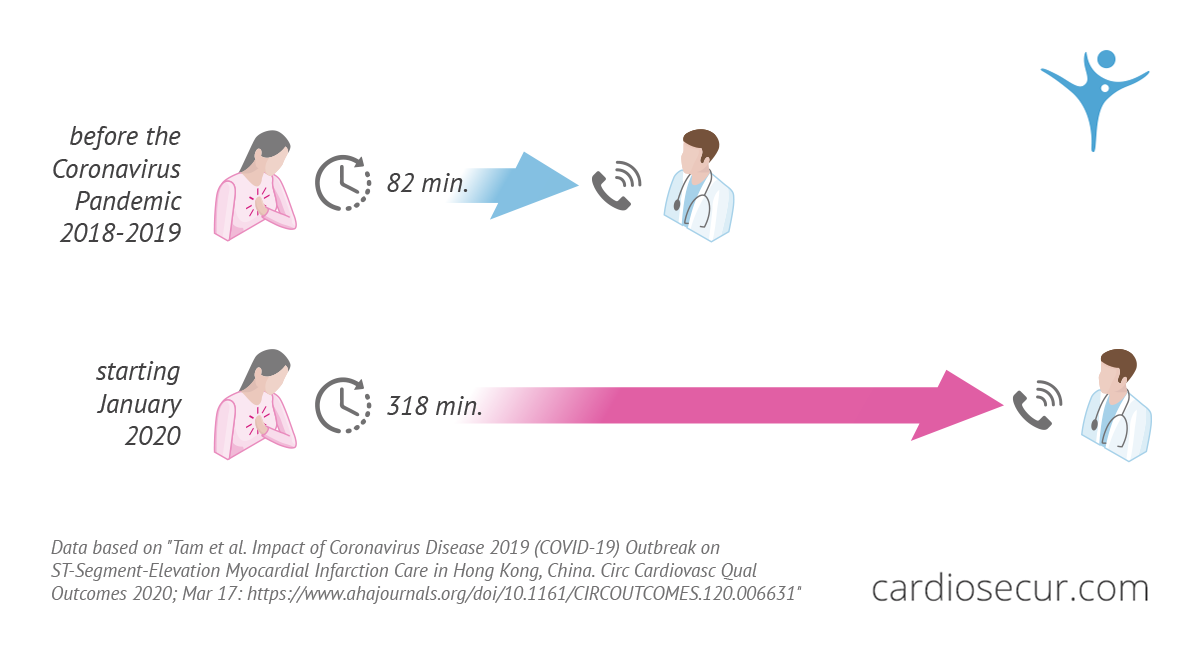 Infographic shows the differences between infarction care before and after the Coronavirus pandemic.